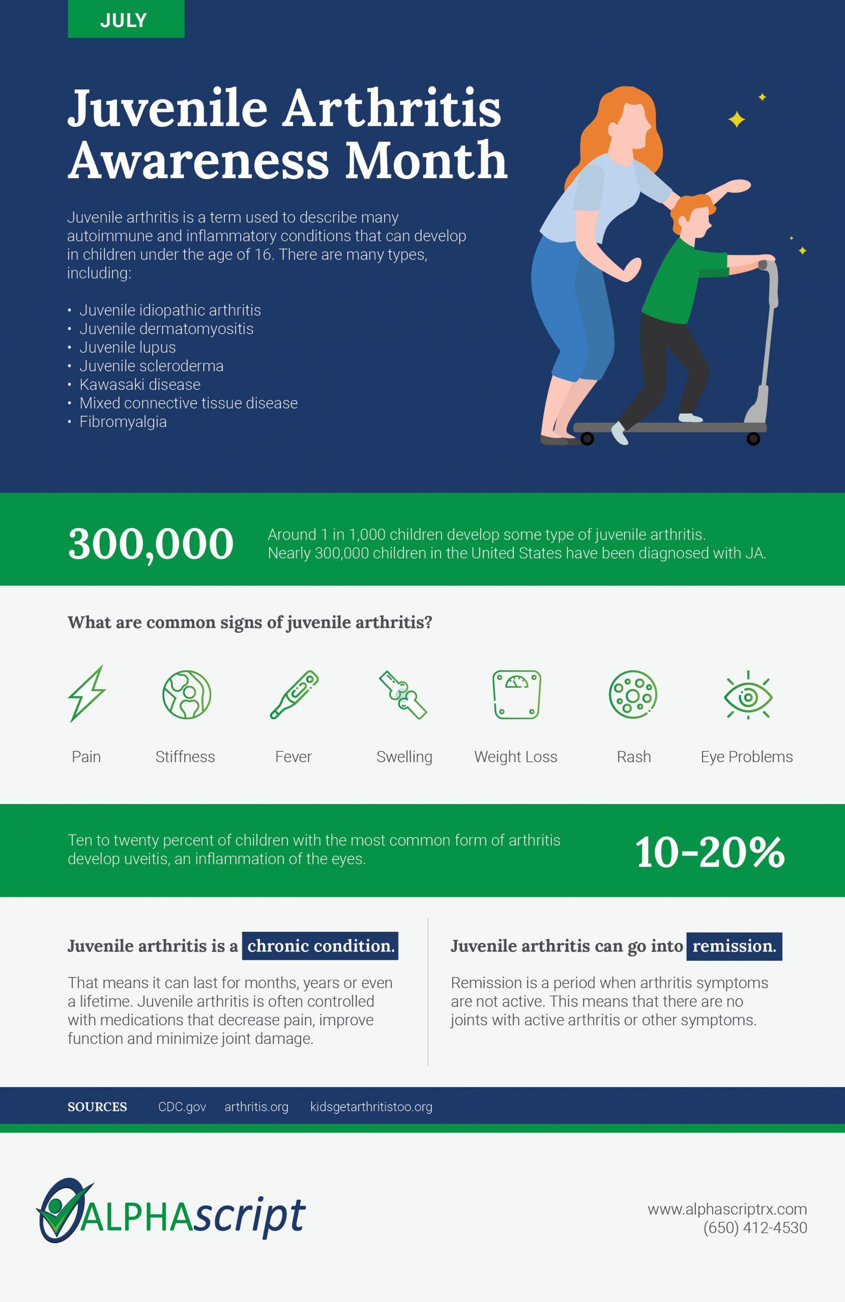 Juvenile Arthritis Awareness Infographic