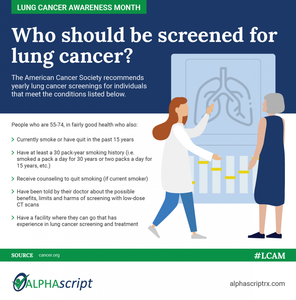 Criteria for who should be screened for lung cancer.